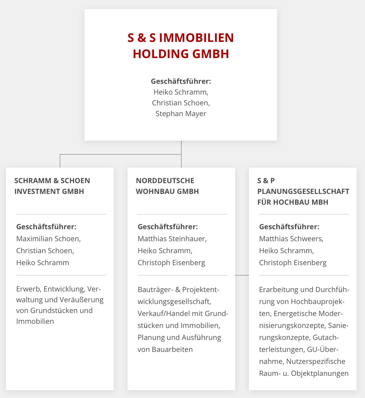 S & S Organigramm